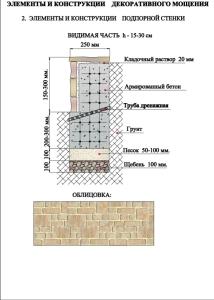 ...(Схемы устройства мощения с разрезами профиля, таблица спецификаций на материалы)Проектирование подпорных стенок...